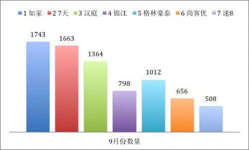 中国经济型酒店现状_2012上半年经济型酒店重点城市发展现状新闻