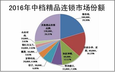 2016年中档精品连锁市场份额(点击图片查看大图)