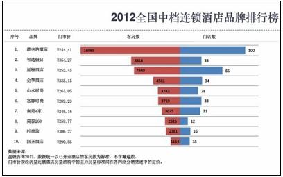 2012年中档酒店规模排行榜(点击图片查看大图)