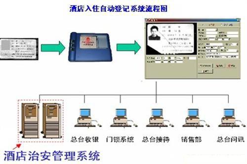 治安管理信息系统保证酒店安全