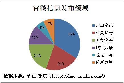2013年经济型酒店品牌微博现状分析报告