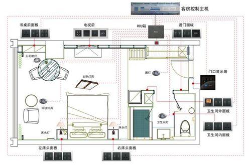 客房控制系统 让酒店更智能