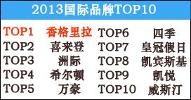 2013年国际酒店品牌TOP10
