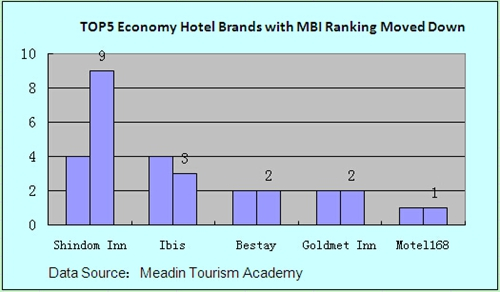 compare hospitality industry with china and Four key china-related trends shaping asia pacific hotel industry  by  comparison, volumes in the americas and the europe, middle east.