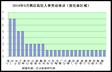 2014年9月酒店高层人事变动统计报告