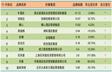 2014年11月中国酒店业精品品牌发展报告