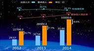 2014年度中国景区移动互联网行业报告