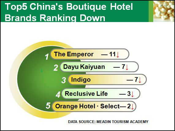Meadin report the development of china s boutique hotels for Best boutique hotel brands
