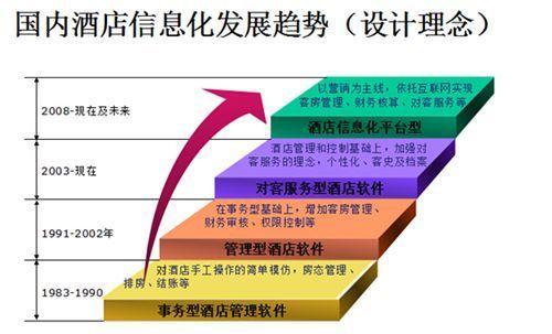 杨铭魁:酒店信息化发展趋势