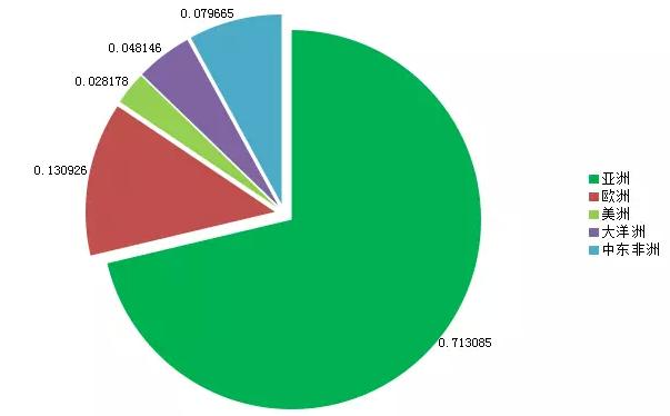 2015年8月份共采集了25万条出境旅游产品,其中亚洲游产品数量最多,占全部出境旅游产品比例为71.3%,其次为欧洲游产品,占比约为13.1%;美洲产品数量最少,占比约为2.8%。从数量结构分析,与6月份基期相比,8月份欧洲游产品所占比例出现上升,而大洋洲与美洲产品数量所占比例出现下降。与上月相比,8月份亚洲产品所占比例有所增长,欧洲游产品所占比例出现下降。   二.
