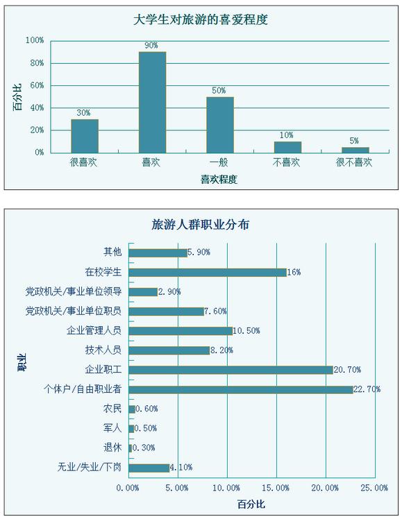 【大学生消费数据统计表】