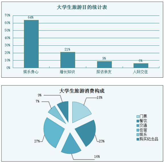 大学生旅游市场发展新趋势分析