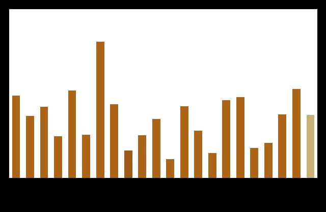 全球主要养生旅游市场平均消费水平(2013)