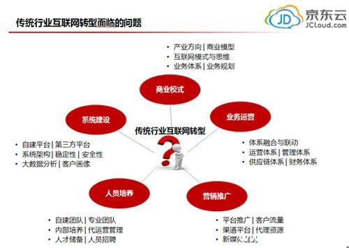 """京东云朱利民:京东云""""互联网+""""行动助力产业升级与"""