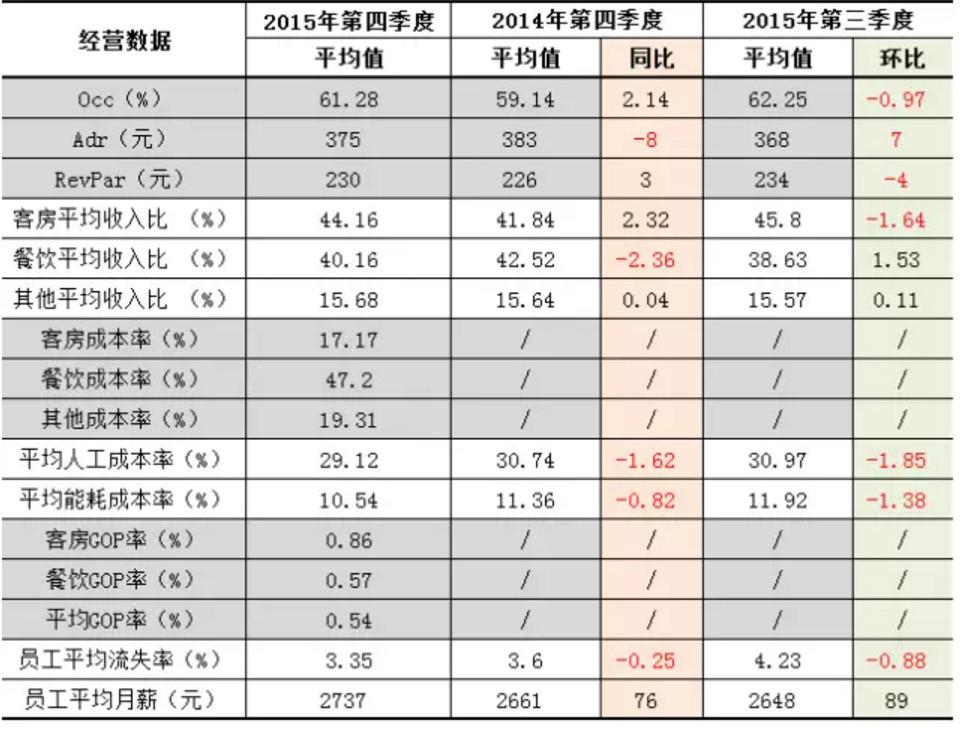 【2015酒店调查报告】