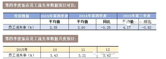 第四季度饭店员工流失率数据统计对比