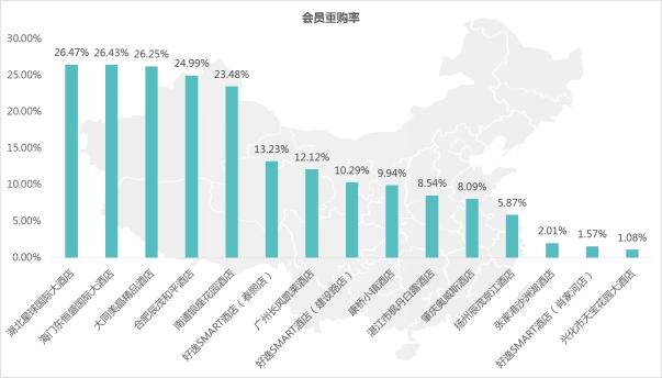 数据来源:1、所有数据均来自于米订MSS系统;2、与酒店实际经营数据有小幅的出入,属于正常范围。   订单分析:   TOP15中的酒店均以当月订单量来排序:   1、可以看出海门东恒盛国际大酒店以1427的订单继续蝉联冠军宝座,订单量、重购率、订单转化率数据呈正相关的关系,说明移动互联网营销渠道和会员消费习惯逐渐趋于稳定和成熟。从订单环比变化分析,与1月份订单量相比略有下降,究其原因与2月春节消费旺季其间人们的消费渠道有关,线下渠道超过线上渠道。   2、大同晶美精品酒店使用MSS系统时间仅有两个月