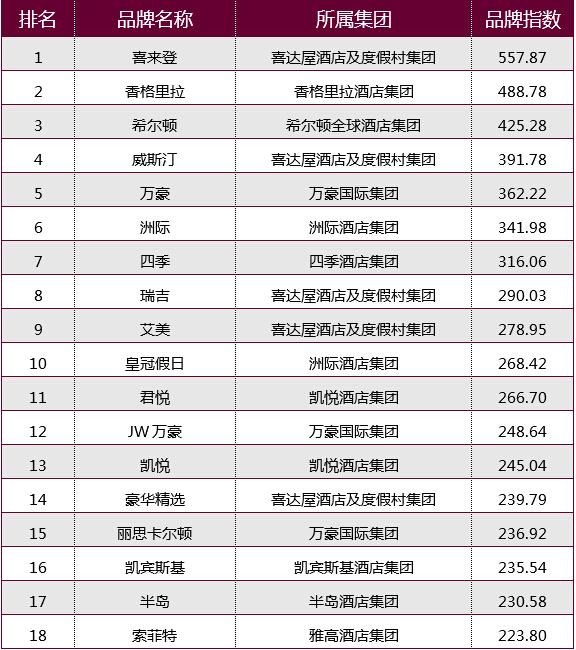 重磅揭秘:二0一五年度中国酒店品牌排行榜