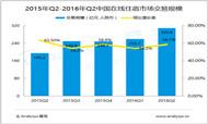 2016年第2季度在线住宿市场发展分析