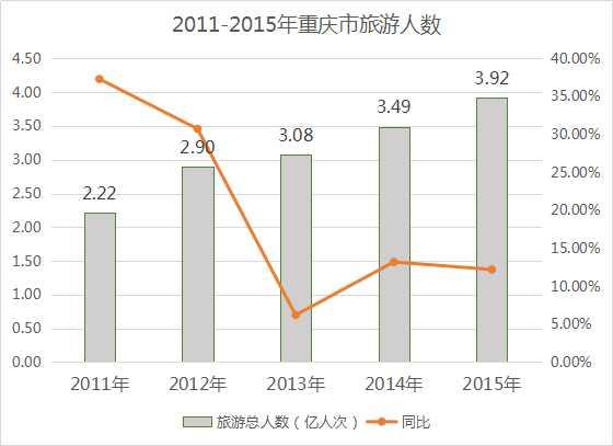 2016年重庆市酒店业投资发展报告