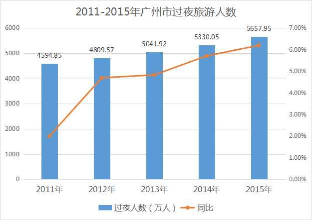 2016年广州市酒店业投资发展报告