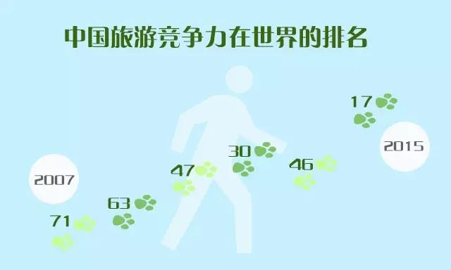 快到年底啦,各类盘点也正在进行中,最令人关注的旅游也成为盘点的重点对象。近日,华中师范大学中国旅游研究院武汉分院发布了《2016中国旅游业发展报告》(以下简称《报告》)。想了解关于旅行方面的最新资讯吗,快来和小诗一起看看《报告》里都说了啥吧~   中国旅游业力争上游    据世界旅行和旅游理事会的数据显示,2015年中国旅游业实现了稳步发展。根据世界经济论坛(WEF)《2015旅游竞争力报告》,中国大陆在全球旅游竞争力中的排名从2007年的第71名持续提升, 至2015年已达第17名,成为世界旅游格局