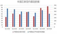 2016年第三季度中国区签约酒店报告