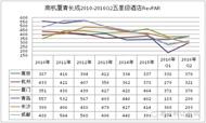星级酒店经营数据对比:南京、杭州、厦门、青岛、长沙、成都(五星级)
