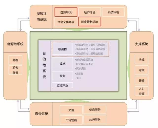 宁夏旅游产品与景区对接分析