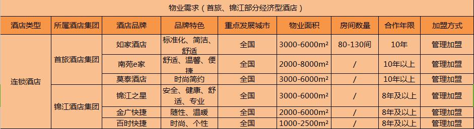 纵横捭阖后的首旅系与锦江系 加盟商如何抉择