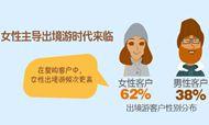 2016年中国在线出境旅游用户行为分析