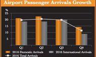 2016年普吉岛酒店市场数据分析