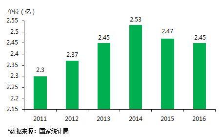 2016年我国流动人口数量(单位:亿)-报告 2016年度中国住宿业公