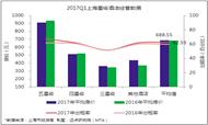 最新:2017Q1上海星级酒店经营分析