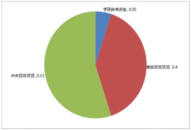 比如北京中瑞酒店管理学院,浙江金华职业技术学院,青岛酒店管理职业